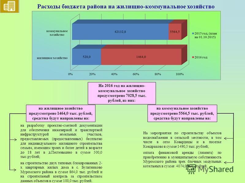 Расходы бюджета района на жилищно-коммунальное хозяйство на жилищное хозяйство предусмотрено 1464,0 тыс. рублей, средства будут направлены на: на разработку проектно-сметной документации для обеспечения инженерной и транспортной инфраструктурой земел