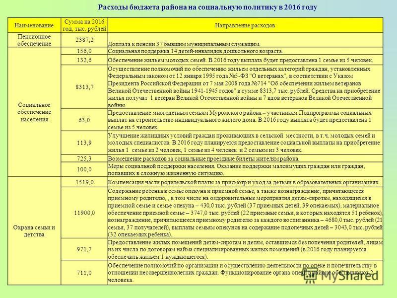 Расходы бюджета района на социальную политику в 2016 году Наименование Сумма на 2016 год, тыс. рублей Направление расходов Пенсионное обеспечение 2387,2 Доплата к пенсии 37 бывшим муниципальным служащим. Социальное обеспечение населения 156,0Социальн