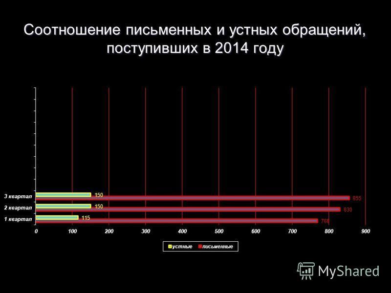 Соотношение письменных и устных обращений, поступивших в 2014 году