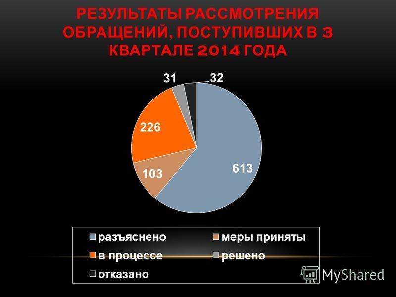 РЕЗУЛЬТАТЫ РАССМОТРЕНИЯ ОБРАЩЕНИЙ, ПОСТУПИВШИХ В 3 КВАРТАЛЕ 2014 ГОДА