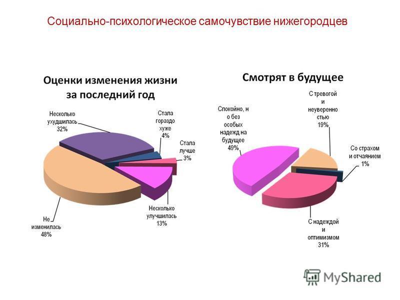 Социально-психологическое самочувствие нижегородцев