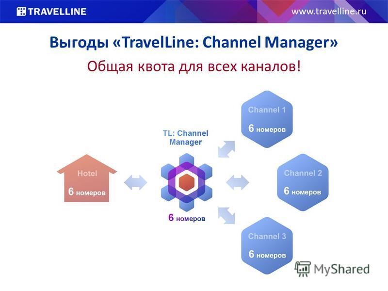 Выгоды «TravelLine: Channel Manager» Общая квота для всех каналов!