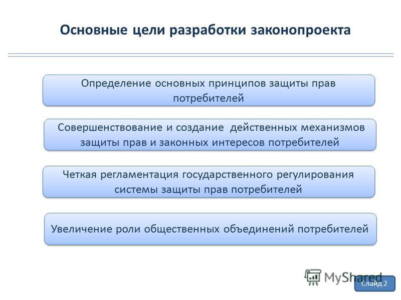 Основные цели разработки законопроекта Совершенствование и создание действенных механизмов защиты прав и законных интересов потребителей Четкая регламентация государственного регулирования системы защиты прав потребителей Слайд 2 Увеличение роли обще