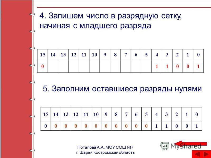 Потапова А.А. МОУ СОШ 7 г. Шарья Костромская область 4. Запишем число в разрядную сетку, начиная с младшего разряда 1514131211109876543210 011001 5. Заполним оставшиеся разряды нулями 1514131211109876543210 0000000000011001