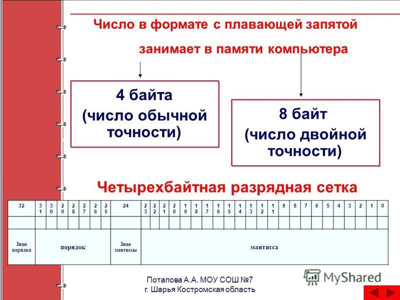 Потапова А.А. МОУ СОШ 7 г. Шарья Костромская область Число в формате с плавающей запятой занимает в памяти компьютера 4 байта (число обычной точности) 8 байт (число двойной точности) Четырехбайтная разрядная сетка 323131 3030 2929 2828 2727 2626 2525