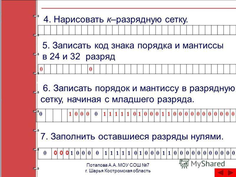 Потапова А.А. МОУ СОШ 7 г. Шарья Костромская область 4. Нарисовать к–разрядную сетку. 00 5. Записать код знака порядка и мантиссы в 24 и 32 разряд 01000011111010001100000000000 7. Заполнить оставшиеся разряды нулями. 0 000 100001111101000110000000000