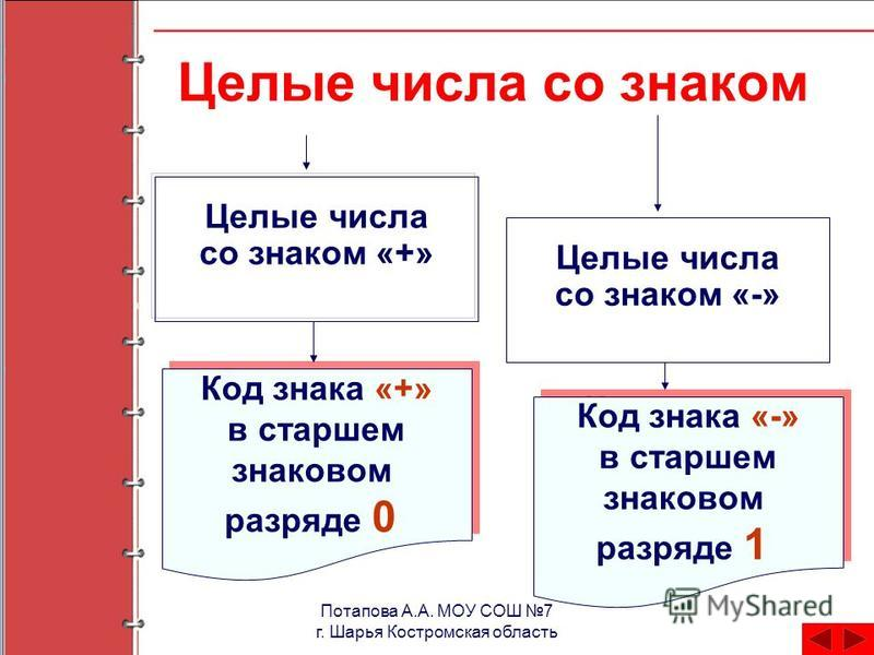 Целые числа со знаком Целые числа со знаком «+» Целые числа со знаком «-» Код знака «+» в старшем знаковом разряде 0 Код знака «-» в старшем знаковом разряде 1