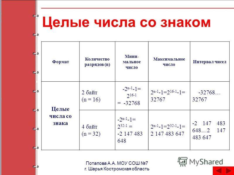 Потапова А.А. МОУ СОШ 7 г. Шарья Костромская область Целые числа со знаком Формат Количество разрядов (n) Мини- мальное число Максимальное число Интервал чисел Целые числа со знака 2 байт (n = 16) -2 n-1 -1= 2 16-1 = -32768 2 n-1 -1=2 16-1 -1= 32767