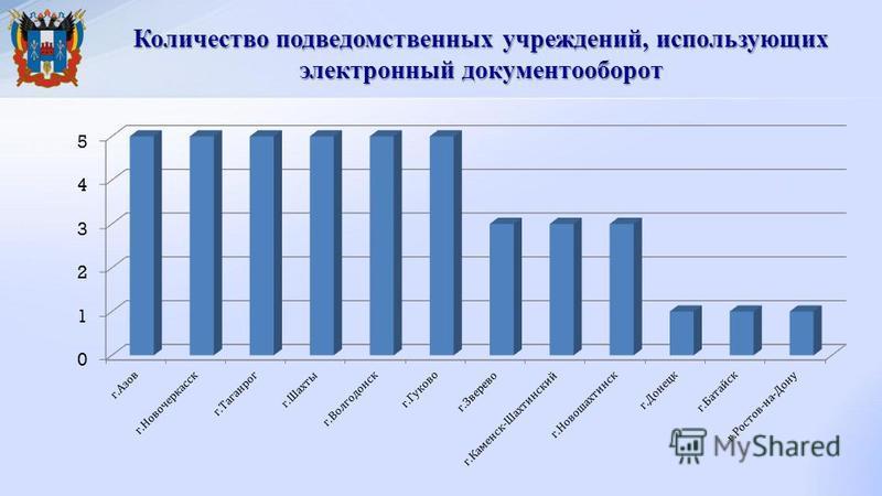 Количество подведомственных учреждений, использующих электронный документооборот