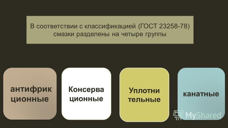 В соответствии с классификацией (ГОСТ 23258-78) смазки разделены на четыре группы антифрикционные Консерва ционные Уплотни тельные канатные