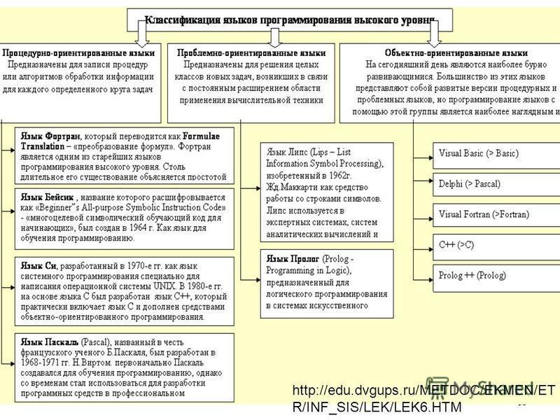 10 http://edu.dvgups.ru/METDOC/EKMEN/ET R/INF_SIS/LEK/LEK6.HTM