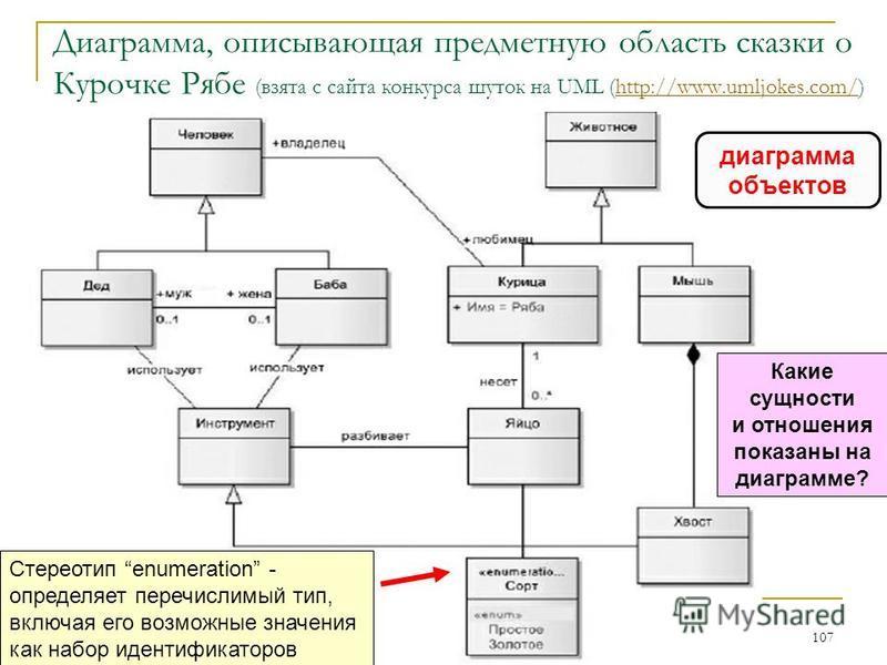 Диаграмма, описывающая предметную область сказки о Курочке Рябе (взята с сайта конкурса шуток на UML (http://www.umljokes.com/)http://www.umljokes.com/ 107 диаграмма объектов Стереотип enumeration - определяет перечислимый тип, включая его возможные