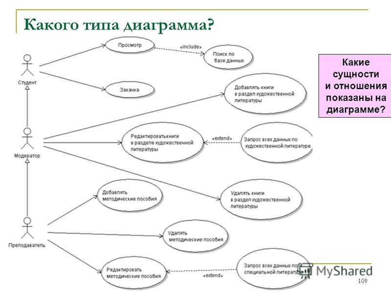 Какого типа диаграмма? 109 Какие сущности и отношения показаны на диаграмме?