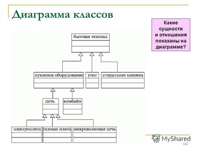 Диаграмма классов 112 Какие сущности и отношения показаны на диаграмме?