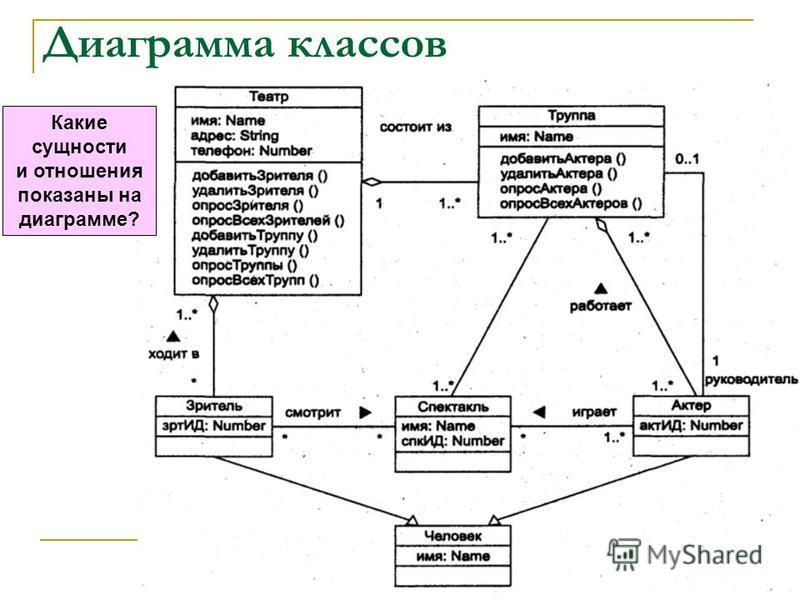 Диаграмма классов 113 Какие сущности и отношения показаны на диаграмме?