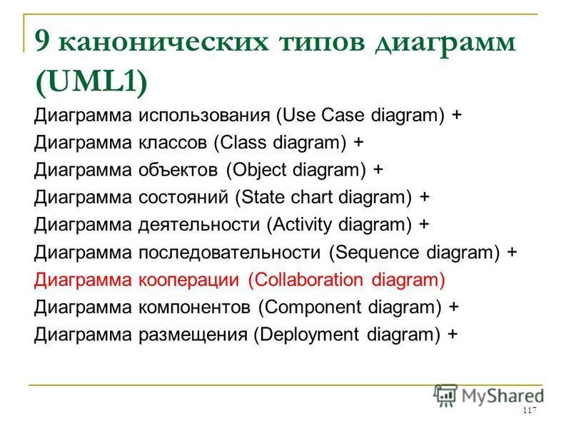9 канонических типов диаграмм (UML1) Диаграмма использования (Use Case diagram) + Диаграмма классов (Class diagram) + Диаграмма объектов (Object diagram) + Диаграмма состояний (State chart diagram) + Диаграмма деятельности (Activity diagram) + Диагра
