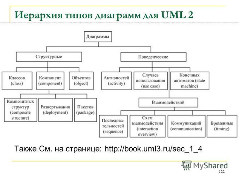Иерархия типов диаграмм для UML 2 Также См. на странице: http://book.uml3.ru/sec_1_4 122
