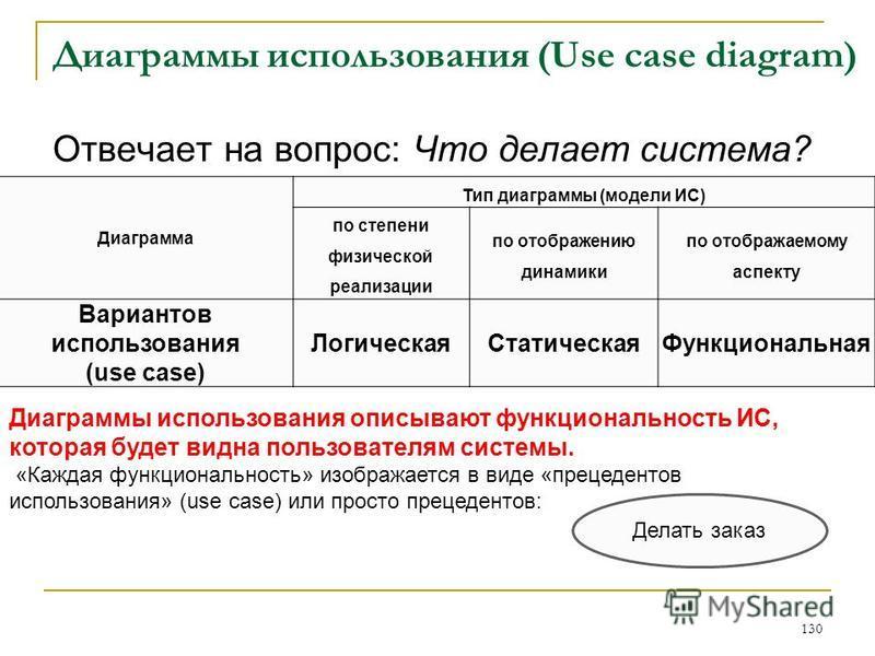 Диаграммы использования (Use case diagram) 130 Отвечает на вопрос: Что делает система? Диаграмма Тип диаграммы (модели ИС) по степени физической реализации по отображению динамики по отображаемому аспекту Вариантов использования (use case) Логическая