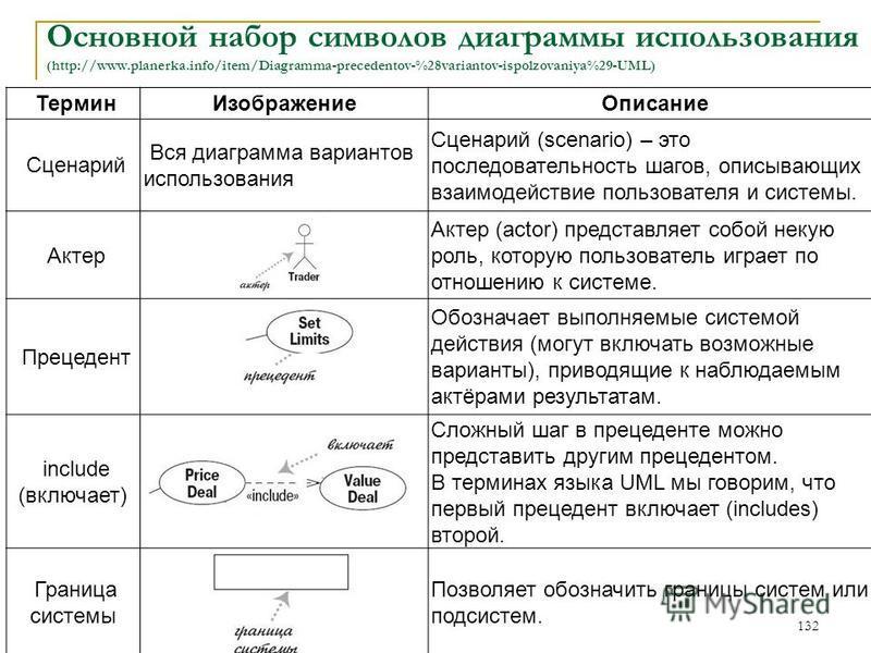 Основной набор символов диаграммы использования (http://www.planerka.info/item/Diagramma-precedentov-%28variantov-ispolzovaniya%29-UML) Термин Изображение Описание Сценарий Вся диаграмма вариантов использования Сценарий (scenario) – это последователь