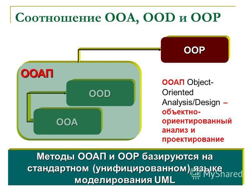 Соотношение OOA, OOD и ООР ООD ООА ООАП ООР Методы ООАП и ООР базируются на стандартном (унифицированном) языке моделирования UML ООАП Object- Oriented Analysis/Design – объектно- ориентированный анализ и проектирование