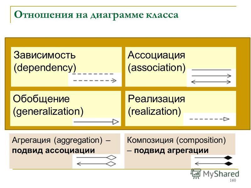 Отношения на диаграмме класса 160 Зависимость (dependency) Ассоциация (association) Обобщение (generalization) Реализация (realization) Агрегация (aggregation) – подвид ассоциации Композиция (composition) – подвид агрегации