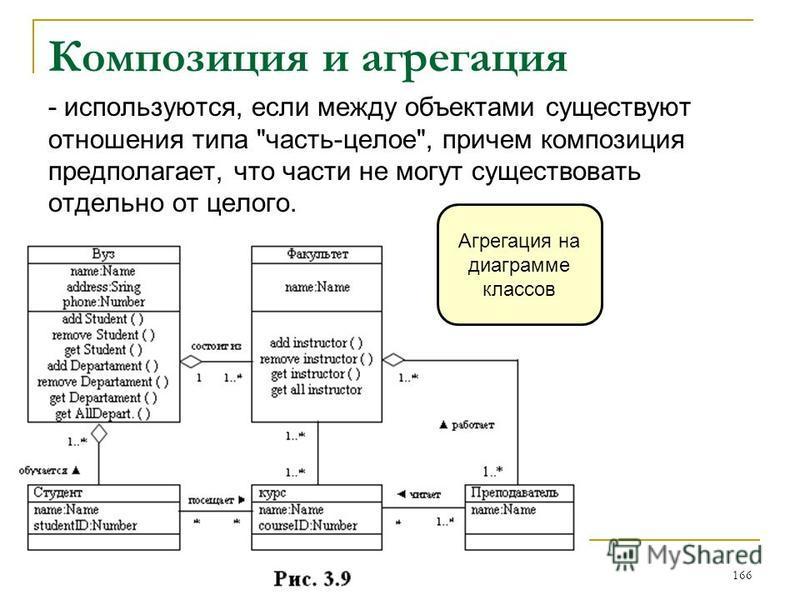 Композиция и агрегация - используются, если между объектами существуют отношения типа часть-целое, причем композиция предполагает, что части не могут существовать отдельно от целого. 166 Агрегация на диаграмме классов