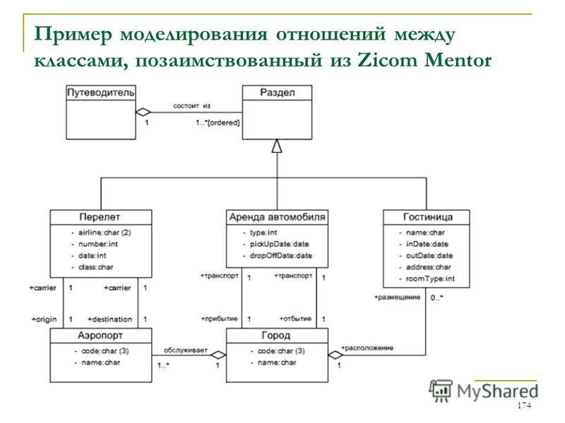 Пример моделирования отношений между классами, позаимствованный из Zicom Mentor 174