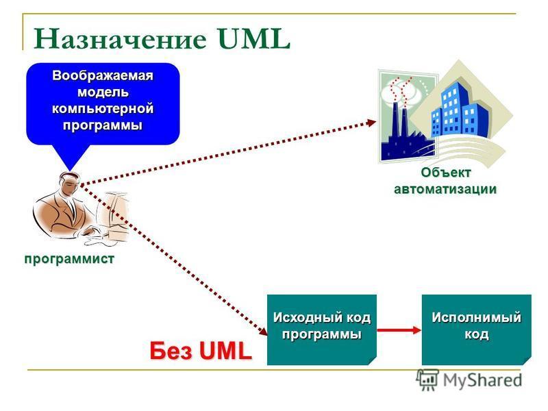 Назначение UML Без UML программист Объект автоматизации Исходный код программы Исполнимый код Воображаемая модель компьютерной программы