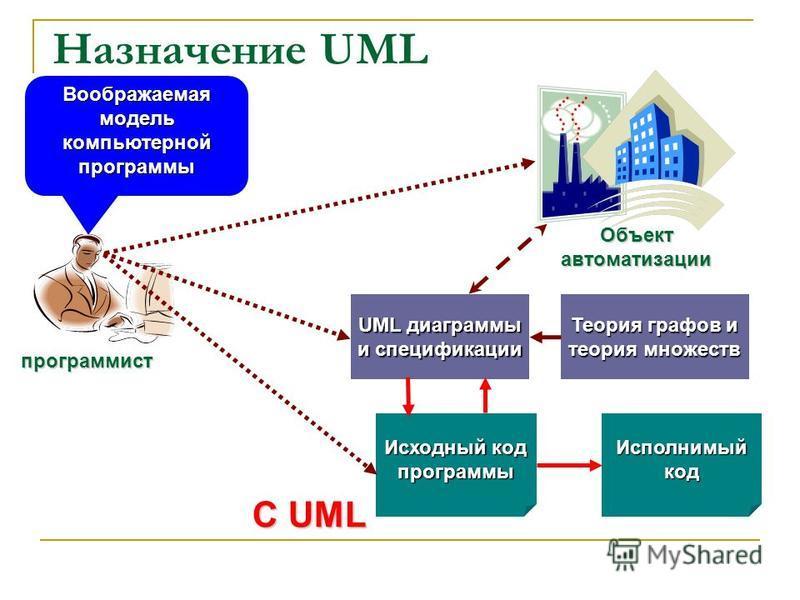 Назначение UML С UML программист Объект автоматизации Исходный код программы Исполнимый код Воображаемая модель компьютерной программы Теория графов и теория множеств UML диаграммы и спецификации