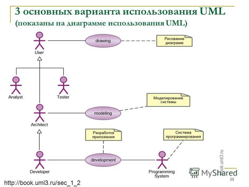 3 основных варианта использования UML (показаны на диаграмме использования UML) 38 http://book.uml3.ru/sec_1_2