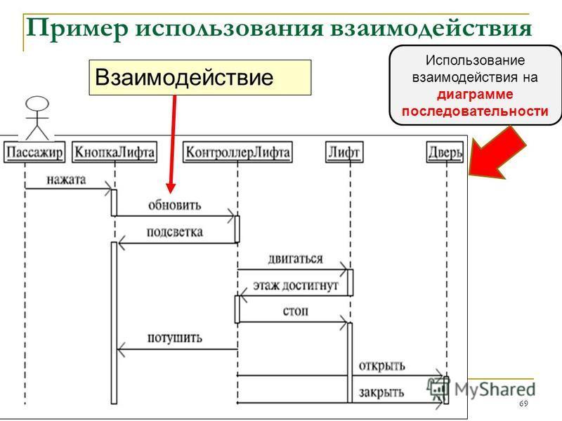 Пример использования взаимодействия Взаимодействие 69 Использование взаимодействия на диаграмме последовательности