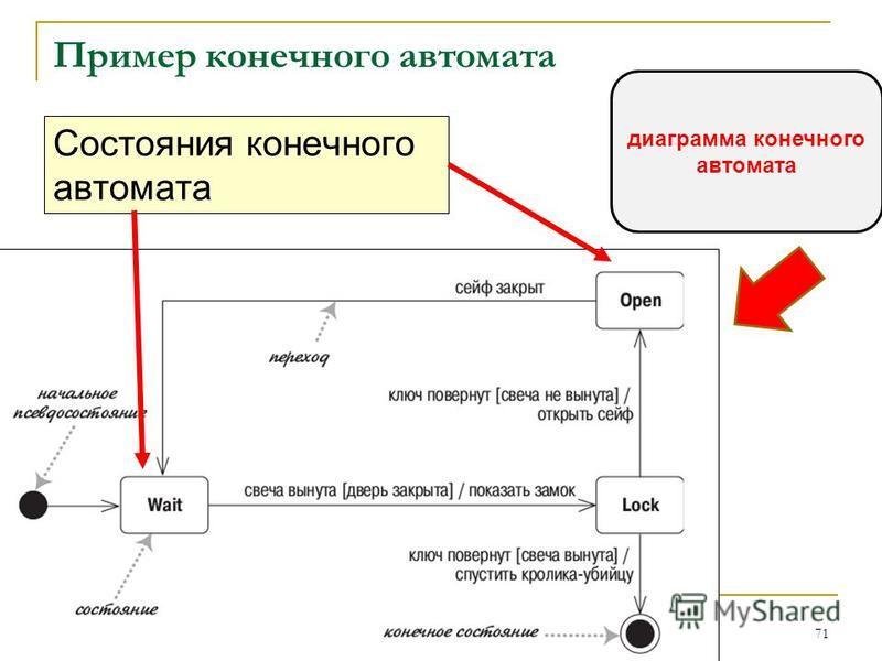Пример конечного автомата Состояния конечного автомата 71 диаграмма конечного автомата