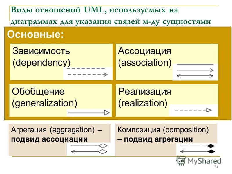 Основные: Виды отношений UML, используемых на диаграммах для указания связей м-ду сущностями 73 Зависимость (dependency) Ассоциация (association) Обобщение (generalization) Реализация (realization) Агрегация (aggregation) – подвид ассоциации Композиц