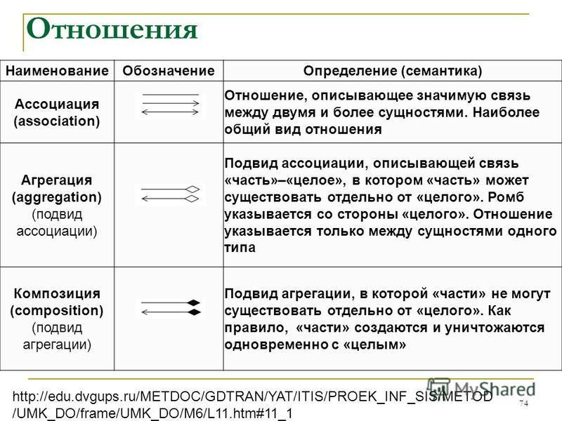 Отношения Наименование ОбозначениеОпределение (семантика) Ассоциация (association) Отношение, описывающее значимую связь между двумя и более сущностями. Наиболее общий вид отношения Агрегация (aggregation) (подвид ассоциации) Подвид ассоциации, описы