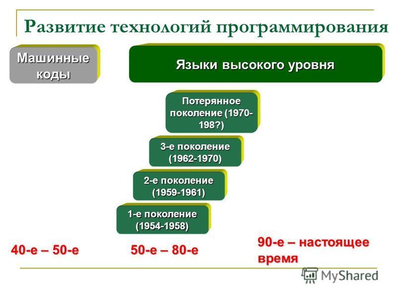 Развитие технологий программирования Машинные коды 40-е – 50-е 1-е поколение (1954-1958) 2-е поколение (1959-1961) 3-е поколение (1962-1970) Потерянное поколение (1970- 198?) Языки высокого уровня 50-е – 80-е 90-е – настоящее время