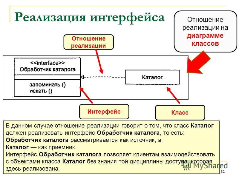 Реализация интерфейса 82 Отношение реализации на диаграмме классов В данном случае отношение реализации говорит о том, что класс Каталог должен реализовать интерфейс Обработчик каталога, то есть: Обработчик каталога рассматривается как источник, а Ка