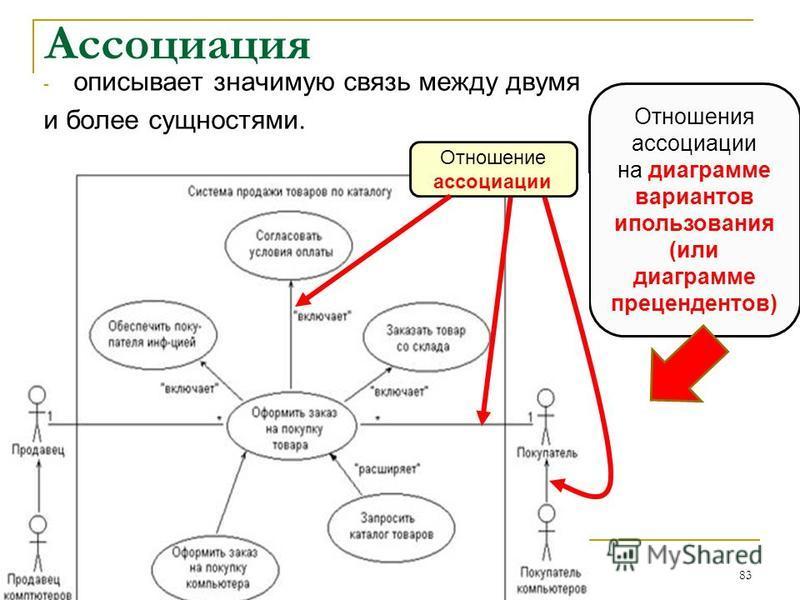 Ассоциация - описывает значимую связь между двумя и более сущностями. 83 Отношения ассоциации на диаграмме вариантов ипользования (или диаграмме прецендентов) Отношение ассоциации