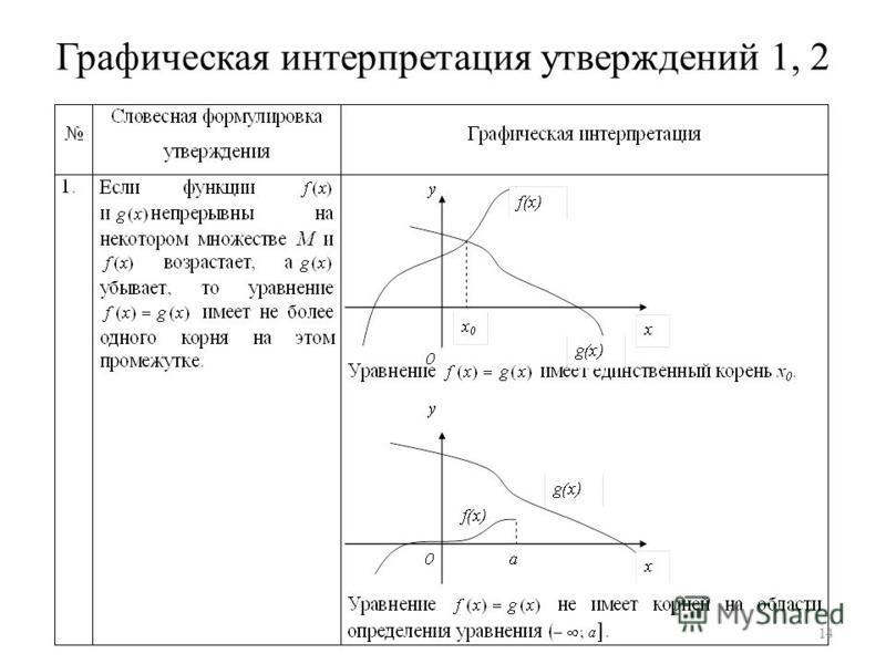 Графическая интерпретация утверждений 1, 2 14