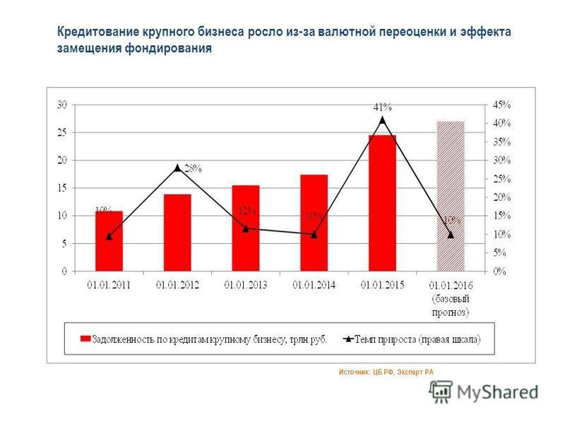 Кредитование крупного бизнеса росло из-за валютной переоценки и эффекта замещения фондирования Источник: ЦБ РФ, Эксперт РА