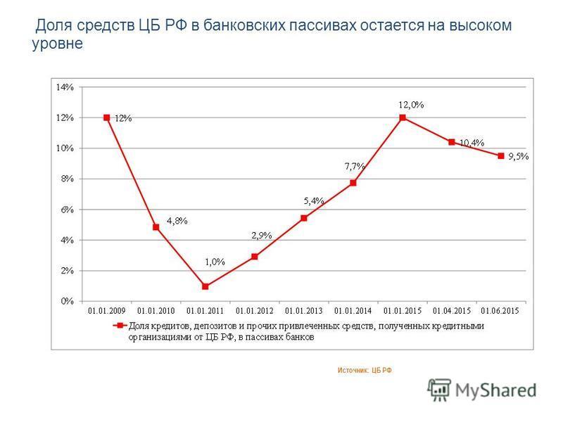 Доля средств ЦБ РФ в банковских пассивах остается на высоком уровне Источник: ЦБ РФ