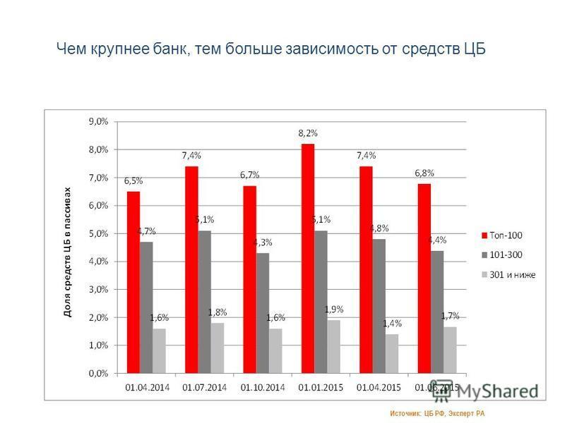 Чем крупнее банк, тем больше зависимость от средств ЦБ Источник: ЦБ РФ, Эксперт РА