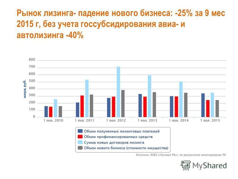 Рынок лизинга- падение нового бизнеса: -25% за 9 мес 2015 г, без учета гос субсидирования авиа- и автолизинга -40%