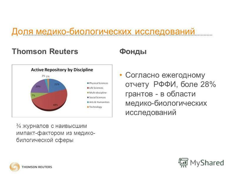 Доля медико-биологических исследований Thomson Reuters Фонды Согласно ежегодному отчету РФФИ, боле 28% грантов - в области медико-биологических исследований ¾ журналов с наивысшим импакт-фактором из медико- билогической сферы