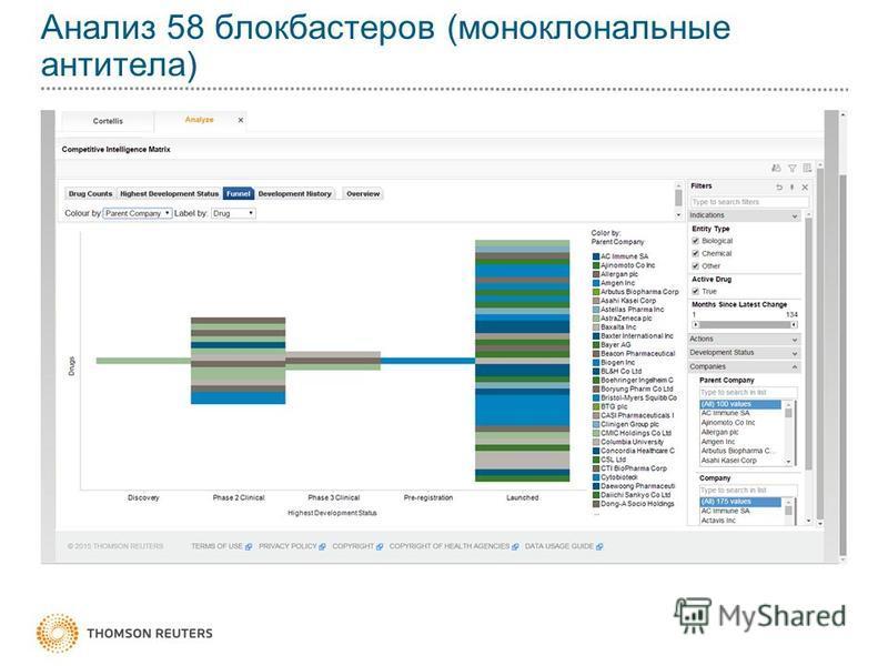 Анализ 58 блокбастеров (моноклональные антитела)