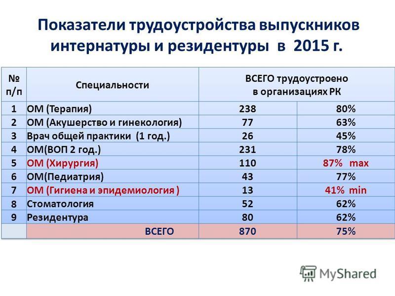 Показатели трудоустройства выпускников интернатуры и резидентуры в 2015 г.