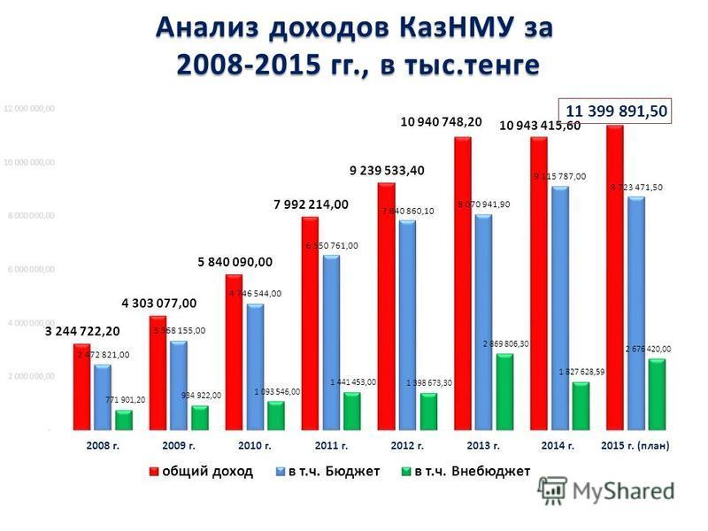Анализ доходов КазНМУ за 2008-2015 гг., в тыс.тенге
