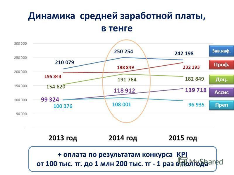 Динамика средней заработной платы, в тенге Зав.каф. Проф. Доц. Ассис Преп + оплата по результатам конкурса KPI от 100 тыс. т г. до 1 млн 200 тыс. т г - 1 раз в полгода