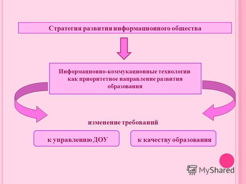 Стратегия развития информационного общества Информационно-коммуникационные технологии как приоритетное направление развития образования к управлению ДОУ к качеству образования изменение требований