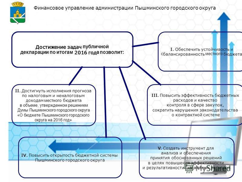 Финансовое управление администрации Пышминского городского округа V. Создать инструмент для анализа и обеспечения принятия обоснованных решений в целях повышения эффективности и результативности бюджетных расходов