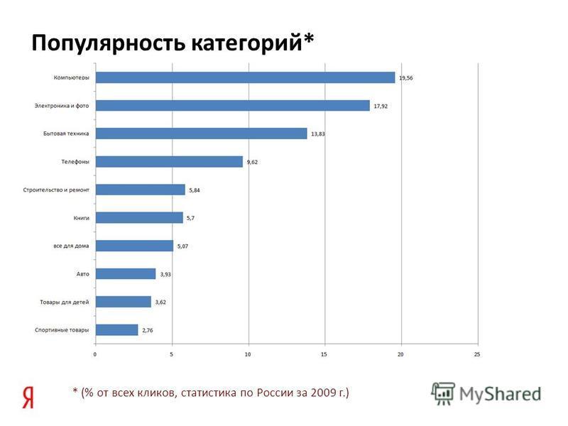 * (% от всех кликов, статистика по России за 2009 г.) Популярность категорий*